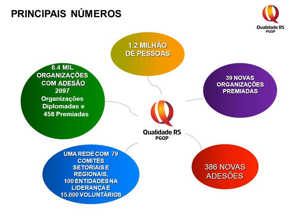 8.4 MIL ORGANIZAÇÕES COM ADESÃO COM ADESÃO 2097 Organizações Diplomadas e 458 Premiadas UMA REDE COM 79 COMITÊS SETORIAIS E REGIONAIS, 100 ENTIDADES NA LIDERANÇA E 15.000 VOLUNTÁRIOS 386 NOVAS ADESÕES 39 NOVAS ORGANIZAÇÕESPREMIADAS 1.2 MILHÃO DE PESSOAS PRINCIPAIS NÚMEROS