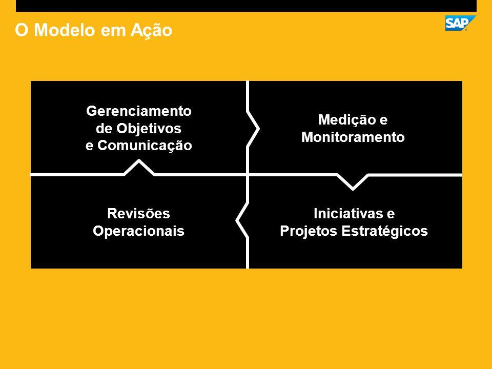 O Modelo em Ação Gerenciamento de Objetivos e Comunicação Medição e Monitoramento Revisões Operacionais Iniciativas e Projetos Estratégicos
