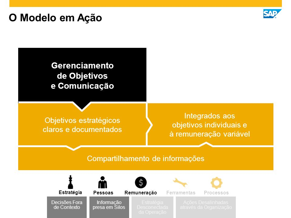 Objetivos estratégicos claros e documentados Gerenciamento de Objetivos e Comunicação O Modelo em Ação Integrados aos objetivos individuais e à remuneração variável Compartilhamento de informações Estratégia Desconectada da Operação Decisões Fora de Contexto Ações Desalinhadas através da Organização Informação presa em Silos Estratégia PessoasProcessosFerramentasRemuneração