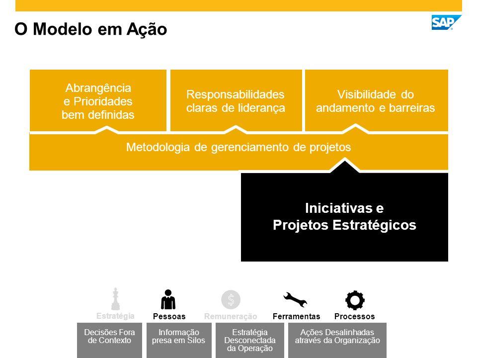 O Modelo em Ação Iniciativas e Projetos Estratégicos Metodologia de gerenciamento de projetos Visibilidade do andamento e barreiras Responsabilidades claras de liderança Abrangência e Prioridades bem definidas Estratégia Desconectada da Operação Decisões Fora de Contexto Ações Desalinhadas através da Organização Informação presa em Silos Estratégia PessoasProcessosFerramentasRemuneração