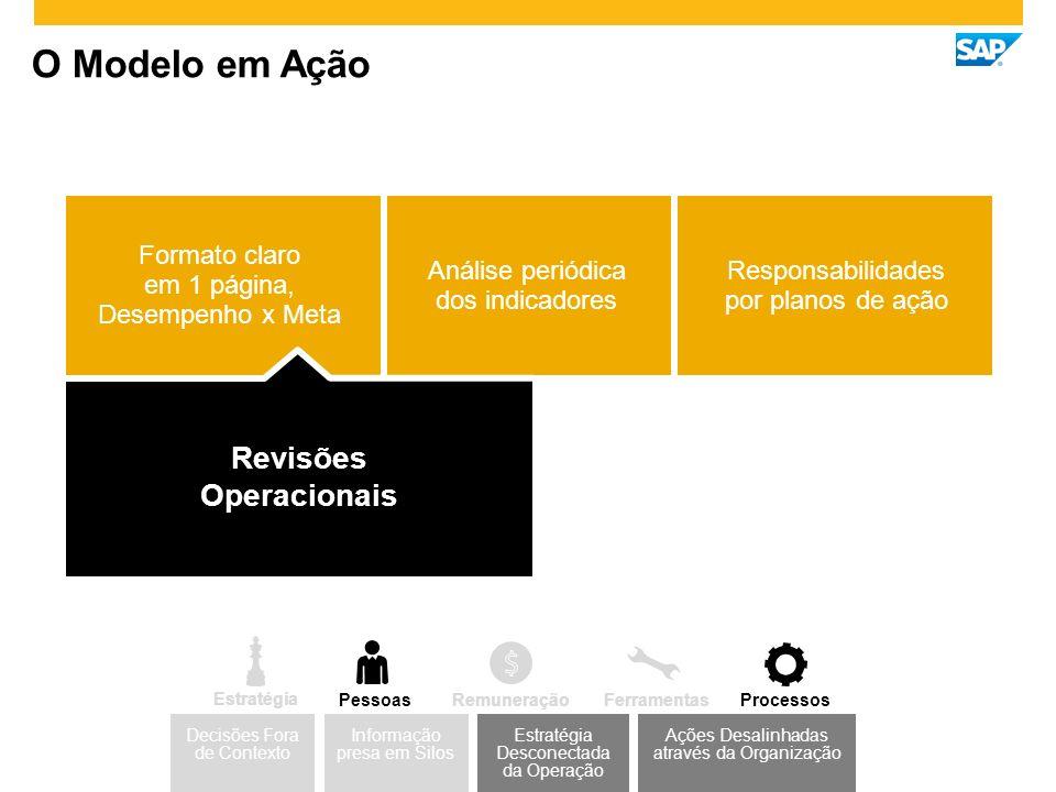 O Modelo em Ação Revisões Operacionais Formato claro em 1 página, Desempenho x Meta Análise periódica dos indicadores Responsabilidades por planos de ação Estratégia Desconectada da Operação Decisões Fora de Contexto Ações Desalinhadas através da Organização Informação presa em Silos Estratégia PessoasProcessosFerramentasRemuneração