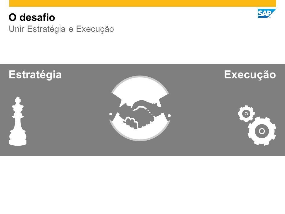 Aumento de Receitas Finanças Maior Satisfação Clientes Crescimento do Número de Profissionais Especializados em SAP Ecossistema Aceleração da Conquista de Novos Clientes Liderança de Mercado Melhor Gestão da Demanda Processos Maior retenção de Talentos Talentos Resultados obtidos
