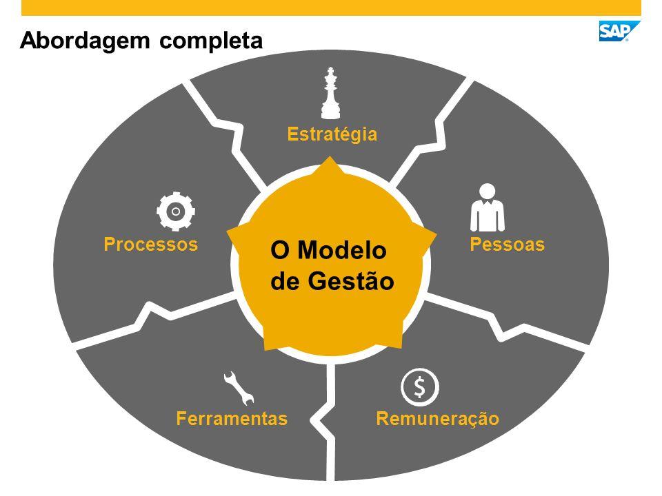 Abordagem completa O Modelo de Gestão Estratégia Pessoas Processos Ferramentas Remuneração