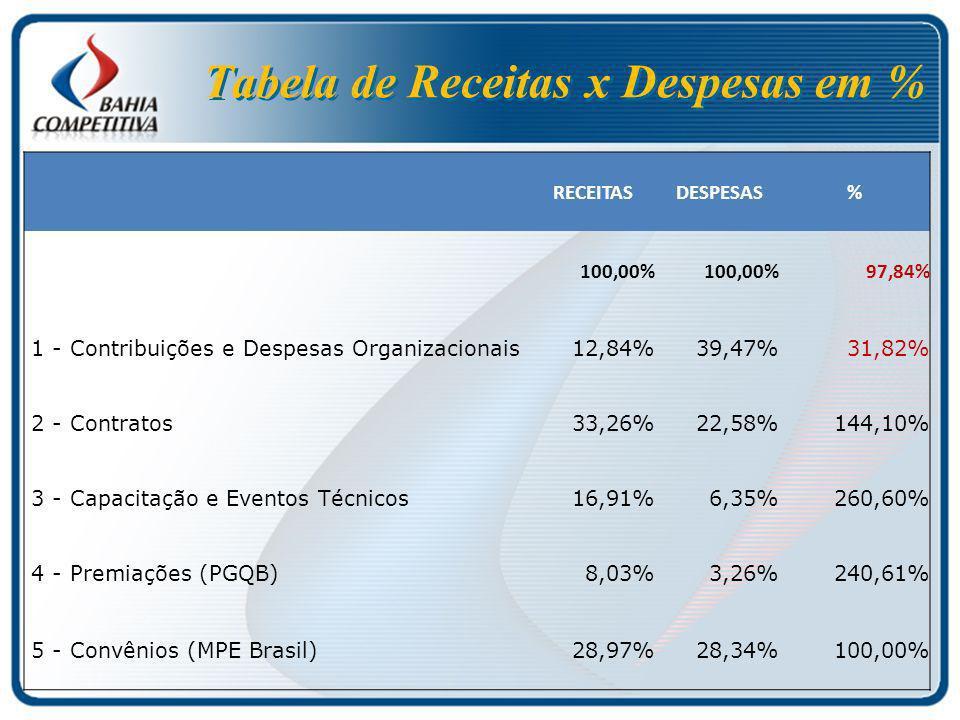 Tabela de Receitas x Despesas em % RECEITAS DESPESAS% 100,00% 97,84% 1 - Contribuições e Despesas Organizacionais12,84%39,47%31,82% 2 - Contratos33,26%22,58%144,10% 3 - Capacitação e Eventos Técnicos16,91%6,35%260,60% 4 - Premiações (PGQB)8,03%3,26%240,61% 5 - Convênios (MPE Brasil)28,97%28,34%100,00%