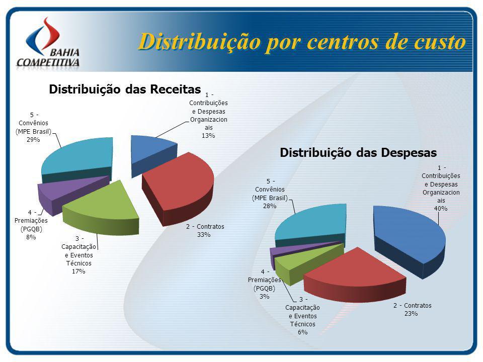 Distribuição por centros de custo