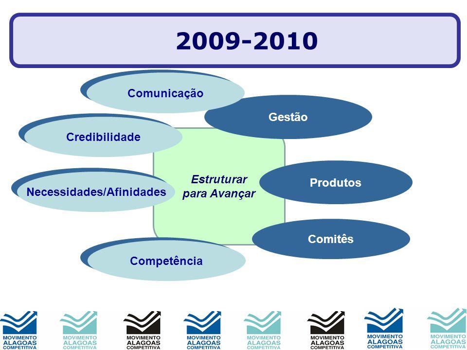 Estruturar para Avançar Imagem Produtos Parcerias Gestão Comitês Pessoas Mobilização 2009-2010 Comunicação Credibilidade Necessidades/Afinidades Compe