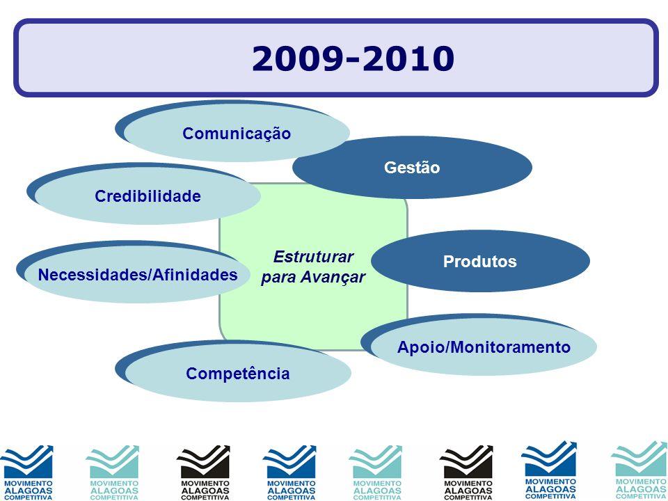 Estruturar para Avançar Imagem Produtos Parcerias Gestão Comitês Pessoas Mobilização 2009-2010 Comunicação Credibilidade Necessidades/Afinidades Apoio