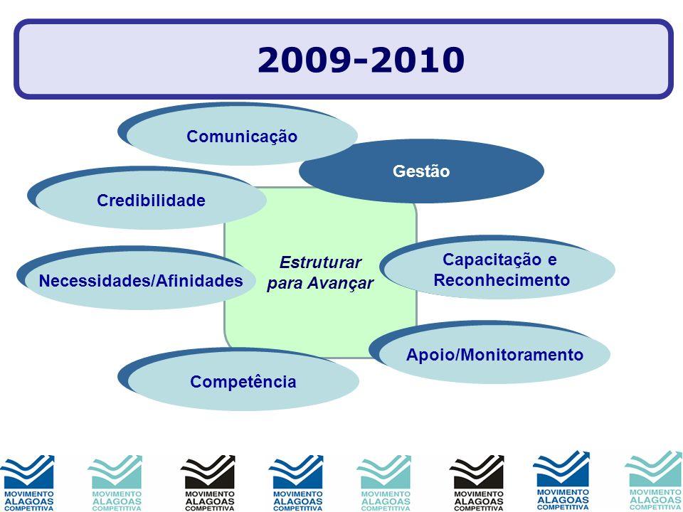 Estruturar para Avançar Imagem Produtos Parcerias Gestão Comitês Pessoas Mobilização 2009-2010 Comunicação Credibilidade Necessidades/Afinidades Capac