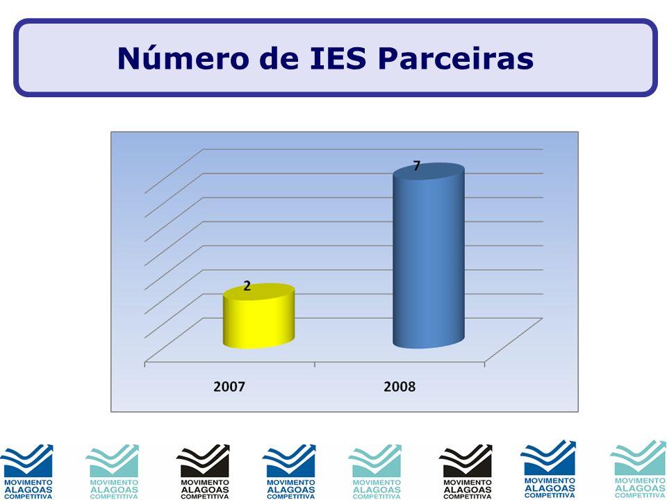 Número de IES Parceiras
