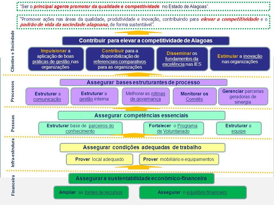 Impulsionar a aplicação de boas práticas de gestão nas organizações Contribuir para a disponibilização de referenciais comparativos para as organizaçõ