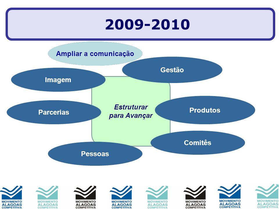Estruturar para Avançar Imagem Produtos Parcerias Gestão Comitês Pessoas Mobilização 2009-2010 Ampliar a comunicação Credibilidade