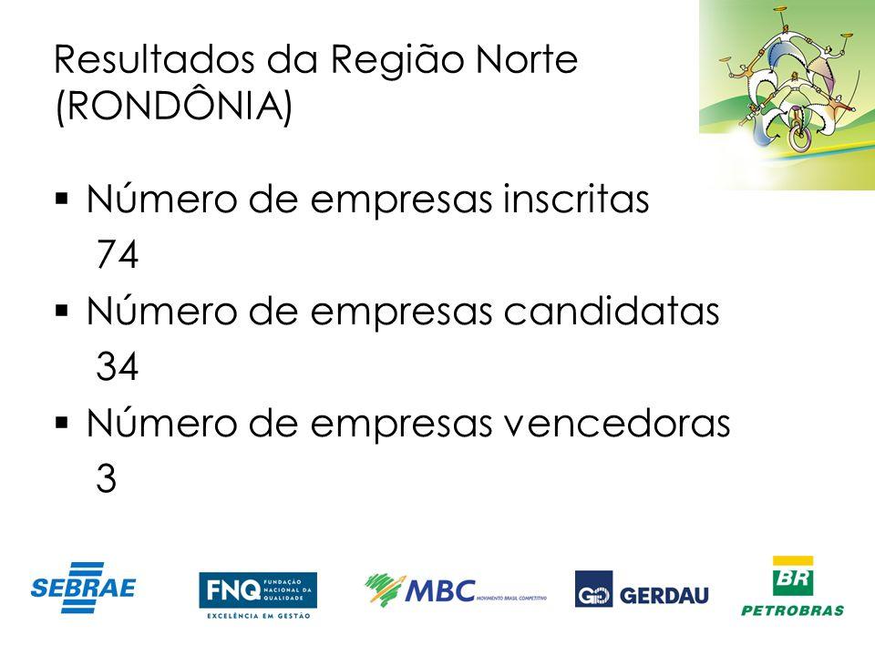 Resultados da Região Norte (RONDÔNIA) Número de empresas inscritas 74 Número de empresas candidatas 34 Número de empresas vencedoras 3