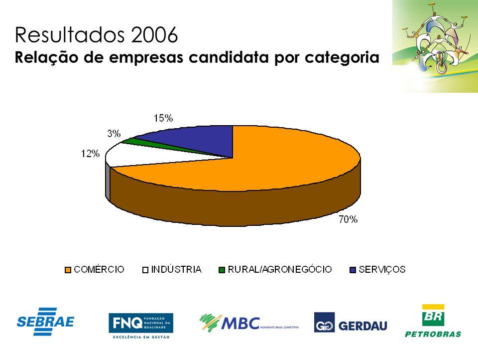 Resultados 2006 Relação de empresas candidata por categoria