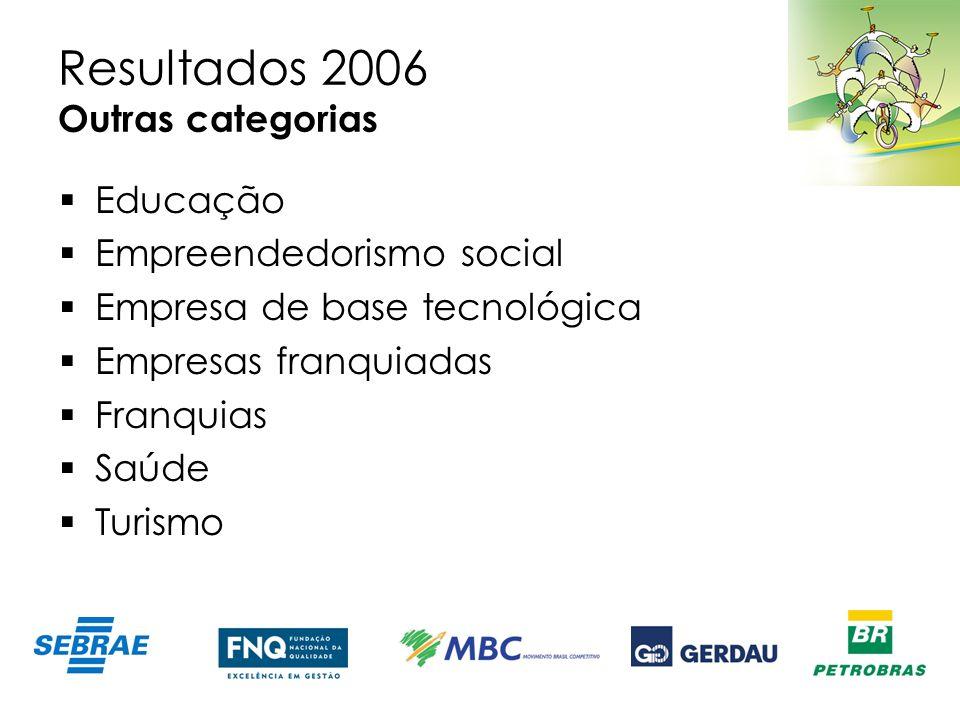 Resultados 2006 Outras categorias Educação Empreendedorismo social Empresa de base tecnológica Empresas franquiadas Franquias Saúde Turismo