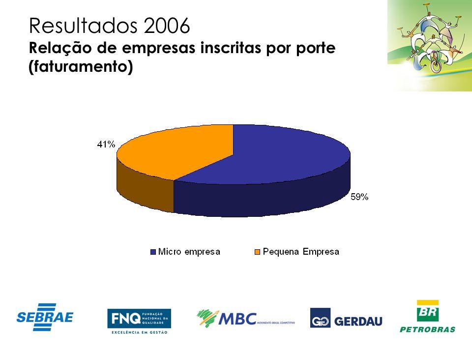 Resultados 2006 Relação de empresas inscritas por porte (faturamento)