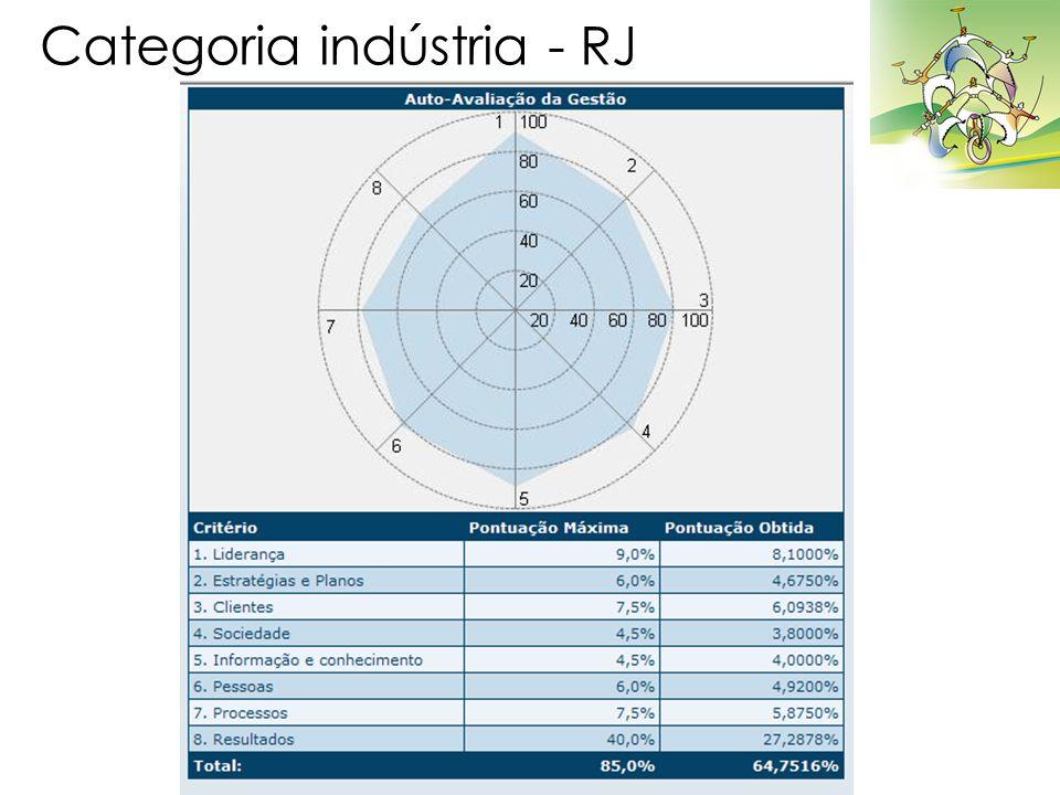 Categoria indústria - RJ
