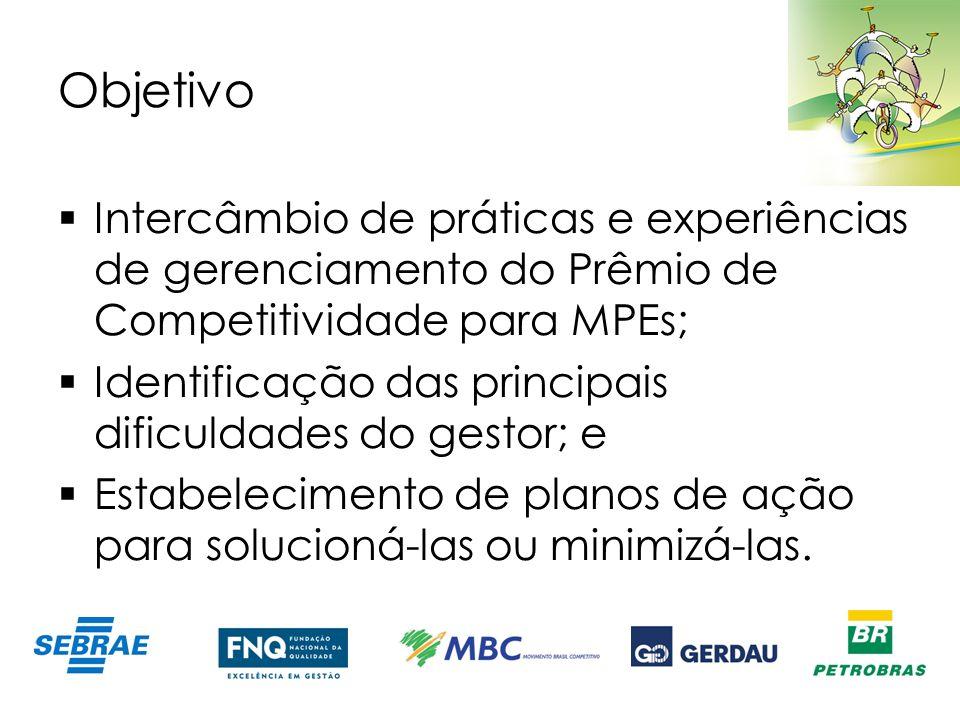 Objetivo Intercâmbio de práticas e experiências de gerenciamento do Prêmio de Competitividade para MPEs; Identificação das principais dificuldades do
