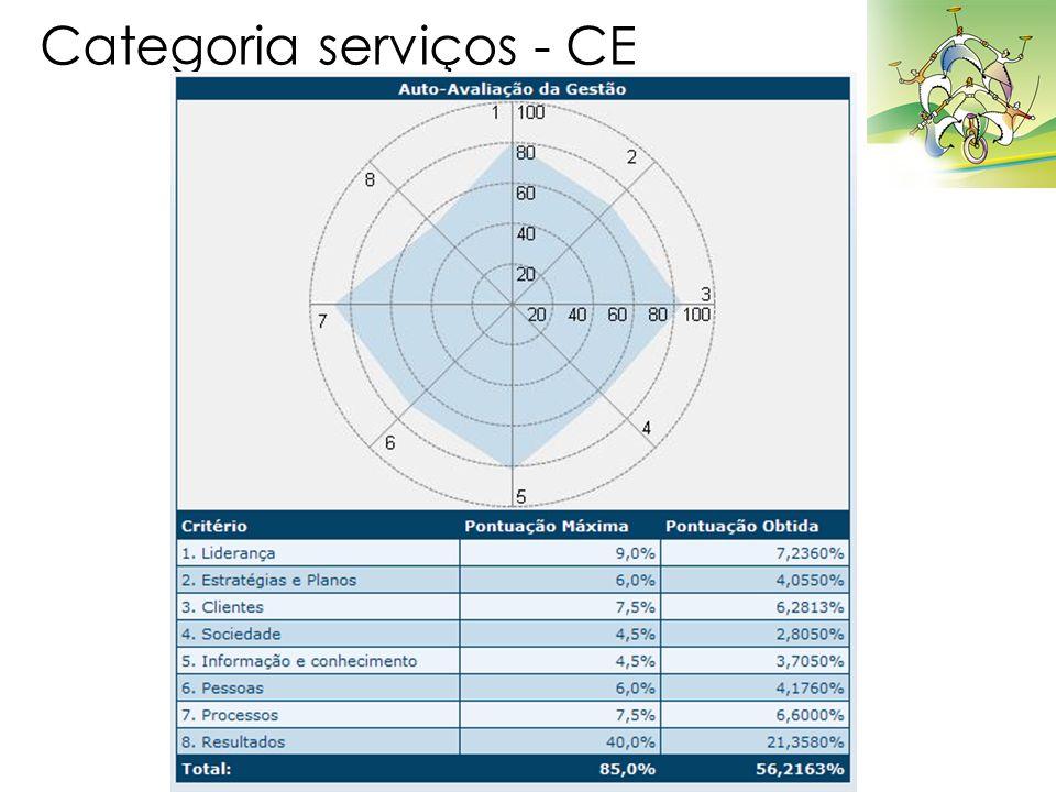 Categoria serviços - CE