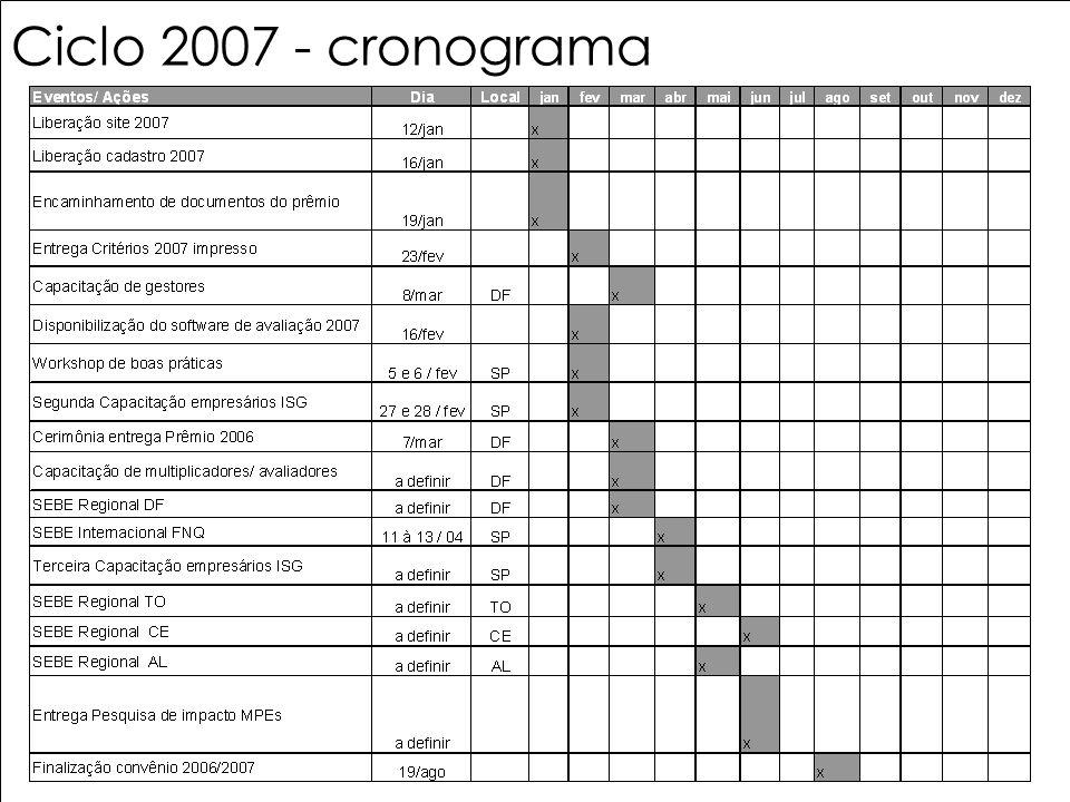 Ciclo 2007 - cronograma