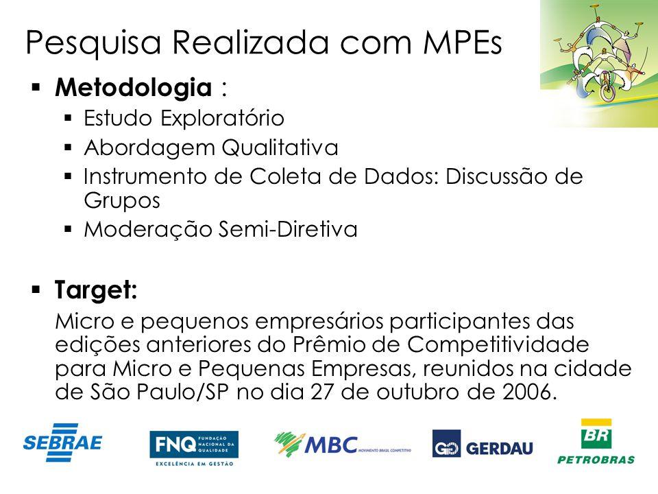 Pesquisa Realizada com MPEs Metodologia : Estudo Exploratório Abordagem Qualitativa Instrumento de Coleta de Dados: Discussão de Grupos Moderação Semi