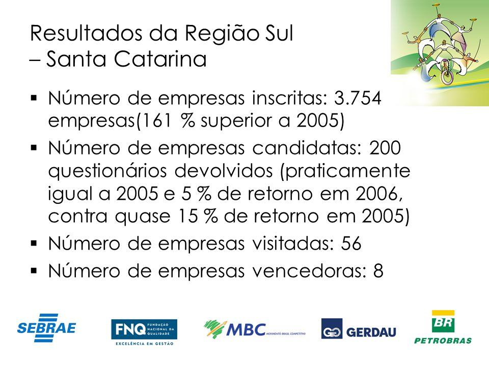 Resultados da Região Sul – Santa Catarina Número de empresas inscritas: 3.754 empresas(161 % superior a 2005) Número de empresas candidatas: 200 quest