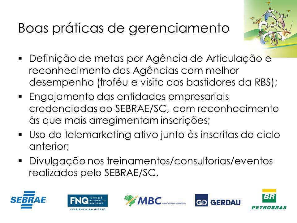 Boas práticas de gerenciamento Definição de metas por Agência de Articulação e reconhecimento das Agências com melhor desempenho (troféu e visita aos