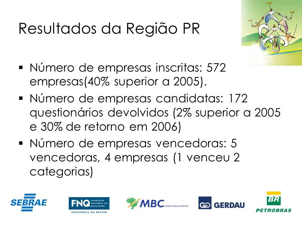 Resultados da Região PR Número de empresas inscritas: 572 empresas(40% superior a 2005). Número de empresas candidatas: 172 questionários devolvidos (