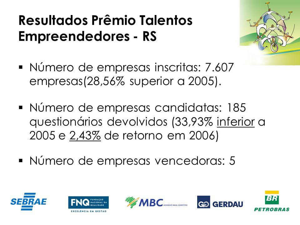 Resultados Prêmio Talentos Empreendedores - RS Número de empresas inscritas: 7.607 empresas(28,56% superior a 2005). Número de empresas candidatas: 18