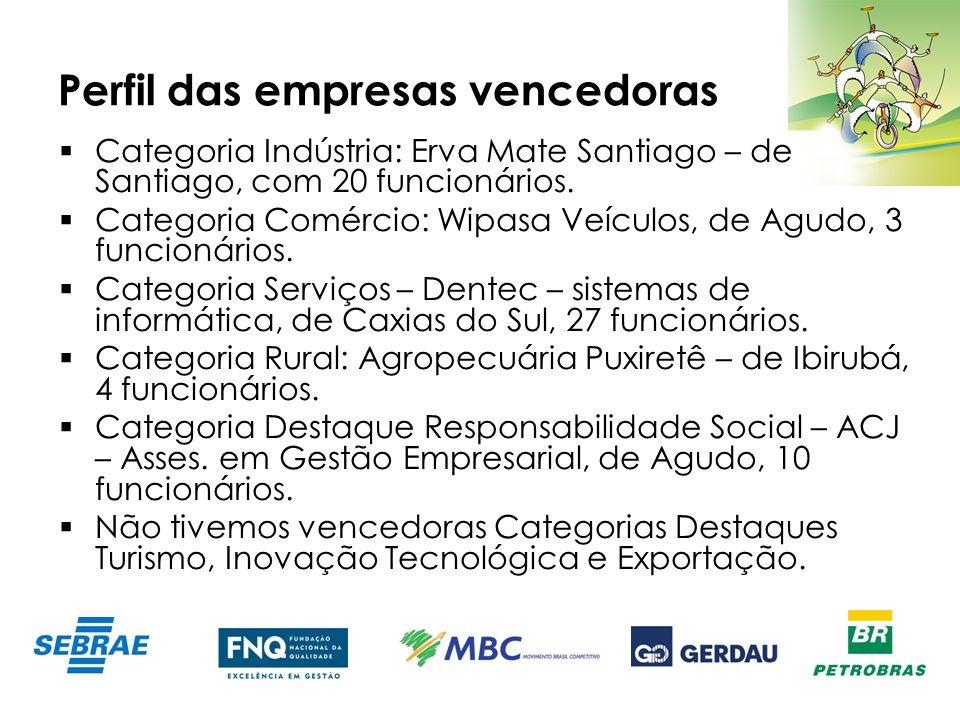 Perfil das empresas vencedoras Categoria Indústria: Erva Mate Santiago – de Santiago, com 20 funcionários. Categoria Comércio: Wipasa Veículos, de Agu