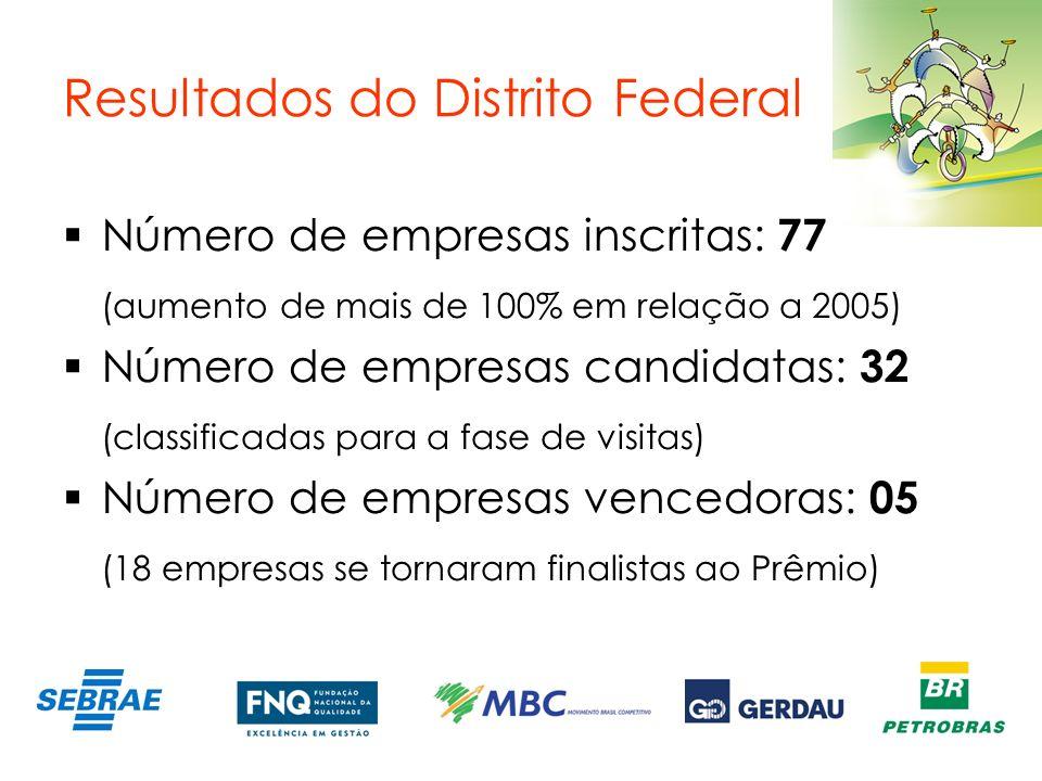 Resultados do Distrito Federal Número de empresas inscritas: 77 (aumento de mais de 100% em relação a 2005) Número de empresas candidatas: 32 (classif