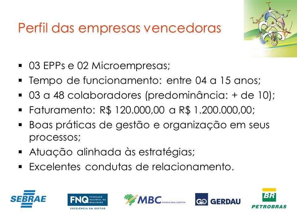 Perfil das empresas vencedoras 03 EPPs e 02 Microempresas; Tempo de funcionamento: entre 04 a 15 anos; 03 a 48 colaboradores (predominância: + de 10);