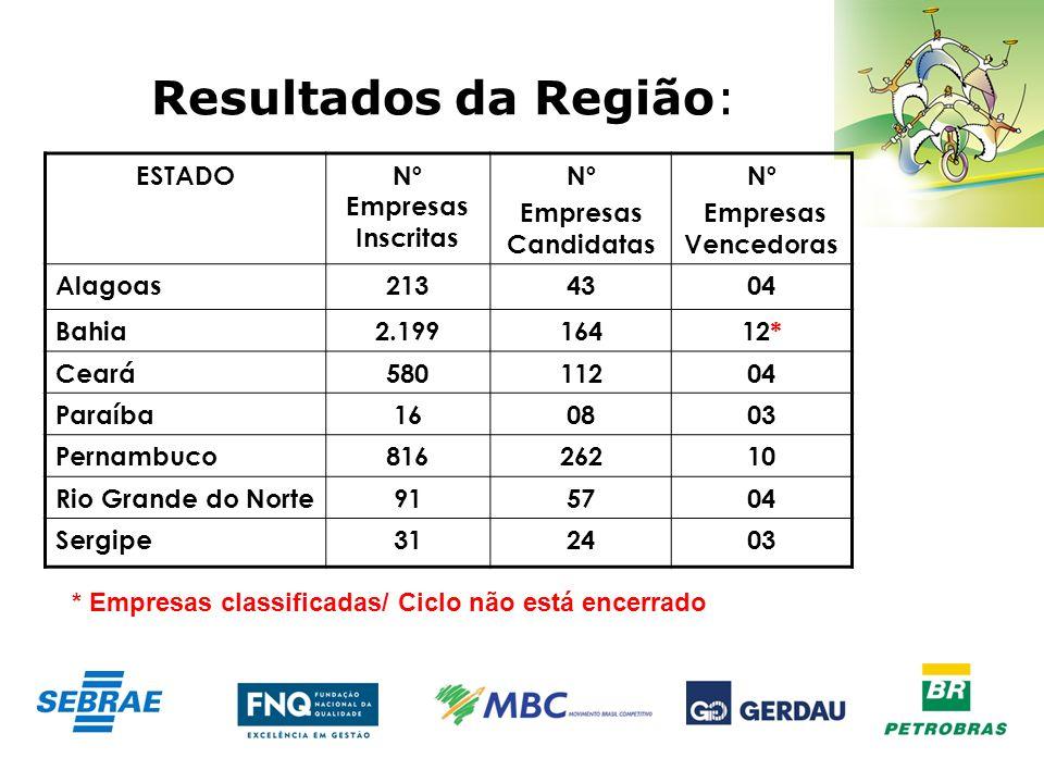 Resultados da Região: ESTADONº Empresas Inscritas Nº Empresas Candidatas Nº Empresas Vencedoras Alagoas2134304 Bahia2.19916412* Ceará58011204 Paraíba1