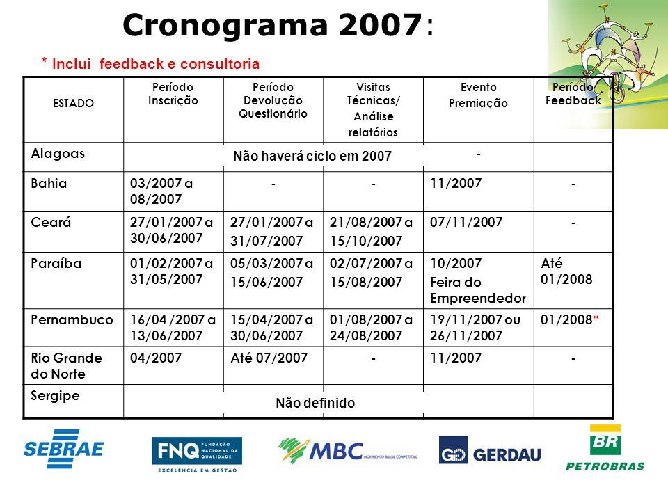Cronograma 2007: ESTADO Período Inscrição Período Devolução Questionário Visitas Técnicas/ Análise relatórios Evento Premiação Período Feedback Alagoa