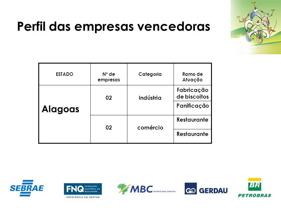 Perfil das empresas vencedoras ESTADONº de empresas CategoriaRamo de Atuação Alagoas 02Indústria Fabricação de biscoitos Panificação 02comércio Restau