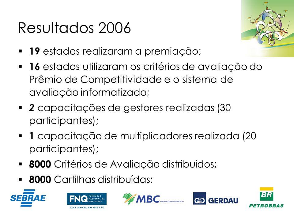 Resultados 2006 Capacitação de 14 empresários vencedores do Prêmio Relatórios de auto-avaliação e avaliação distribuídos Patrocínio de 4 MPEs para participação em Prêmio Estadual Realização de 3 SEBEs Regionais: Vitória (ES), 90 participantes Campina Grande (PB), 92 participantes Curitiba (PR), 150 participantes