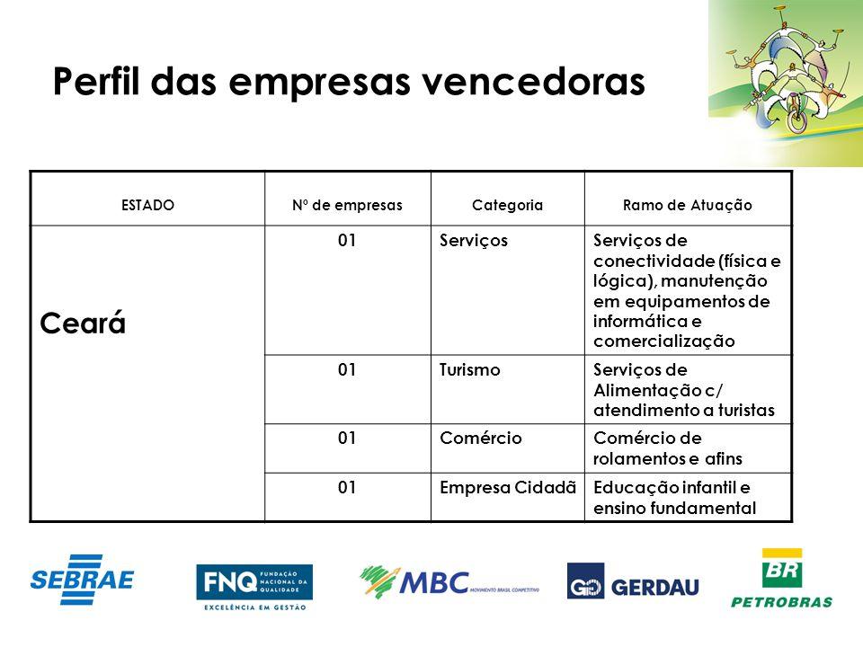 Perfil das empresas vencedoras ESTADONº de empresasCategoriaRamo de Atuação Ceará 01ServiçosServiços de conectividade (física e lógica), manutenção em