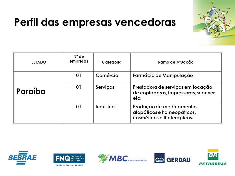 Perfil das empresas vencedoras ESTADO Nº de empresas CategoriaRamo de Atuação Paraíba 01ComércioFarmácia de Manipulação 01ServiçosPrestadora de serviç