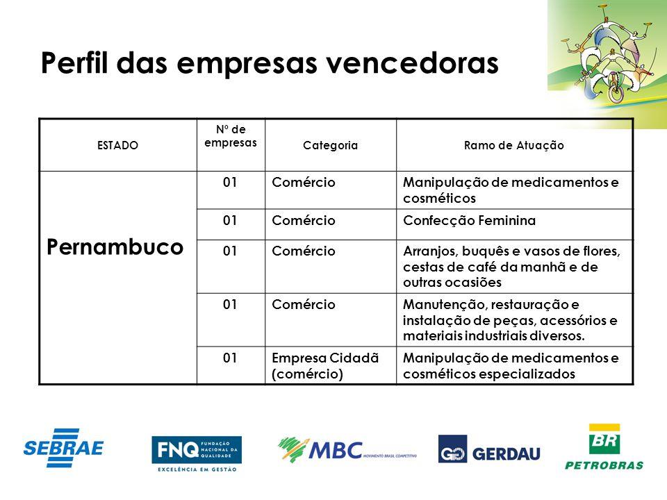 Perfil das empresas vencedoras ESTADO Nº de empresas CategoriaRamo de Atuação Pernambuco 01ComércioManipulação de medicamentos e cosméticos 01Comércio