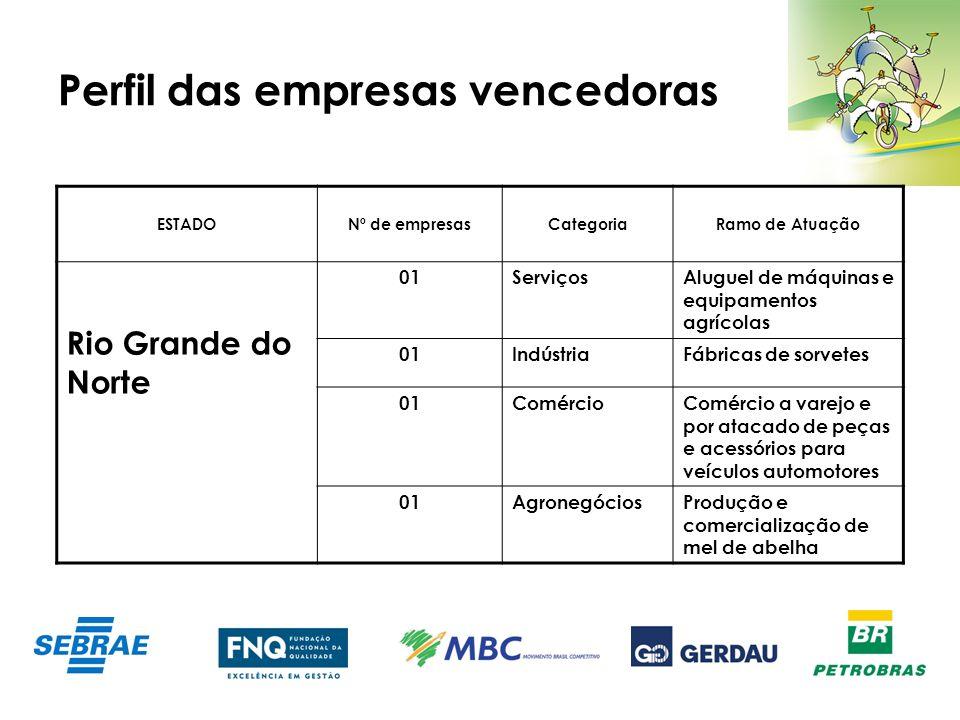 Perfil das empresas vencedoras ESTADONº de empresasCategoriaRamo de Atuação Rio Grande do Norte 01ServiçosAluguel de máquinas e equipamentos agrícolas
