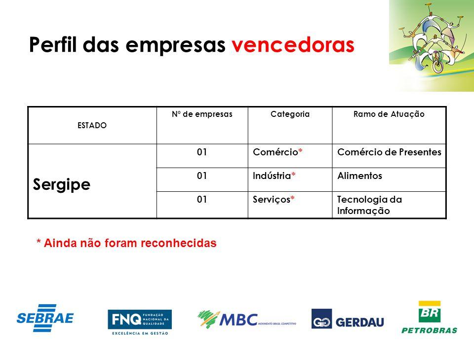 Perfil das empresas vencedoras ESTADO Nº de empresasCategoriaRamo de Atuação Sergipe 01Comércio*Comércio de Presentes 01Indústria*Alimentos 01Serviços