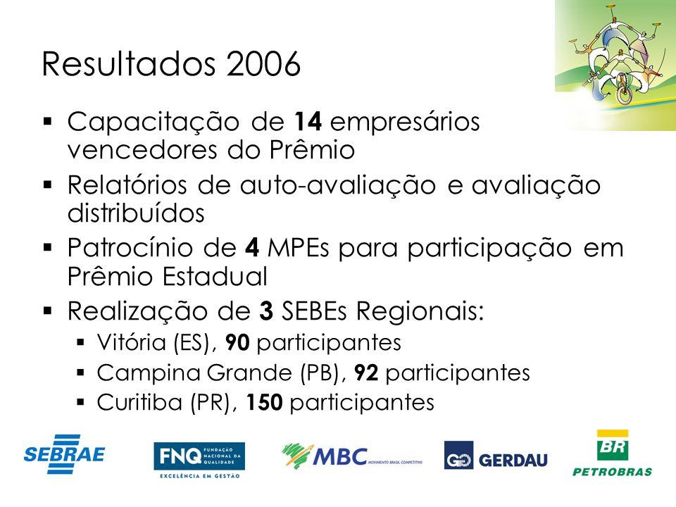 Resultados 2006 Capacitação de 14 empresários vencedores do Prêmio Relatórios de auto-avaliação e avaliação distribuídos Patrocínio de 4 MPEs para par