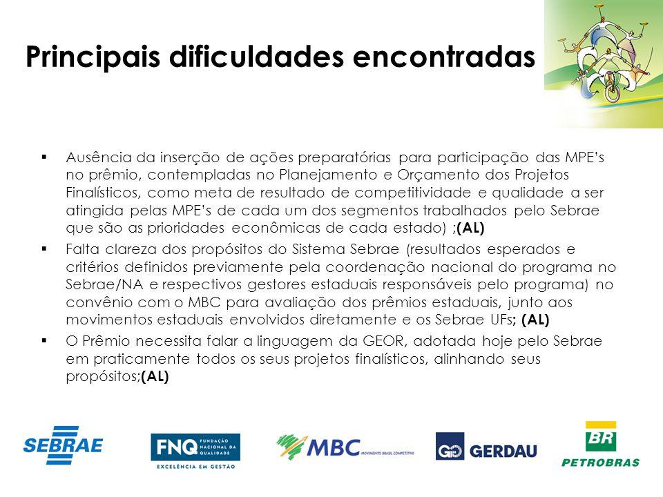 Principais dificuldades encontradas Ausência da inserção de ações preparatórias para participação das MPEs no prêmio, contempladas no Planejamento e O