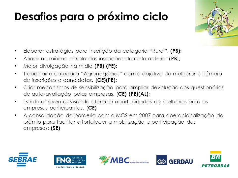 Desafios para o próximo ciclo Elaborar estratégias para inscrição da categoria Rural. (PB); Atingir no mínimo o triplo das inscrições do ciclo anterio