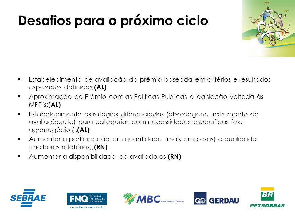 Desafios para o próximo ciclo Estabelecimento de avaliação do prêmio baseada em critérios e resultados esperados definidos; (AL) Aproximação do Prêmio