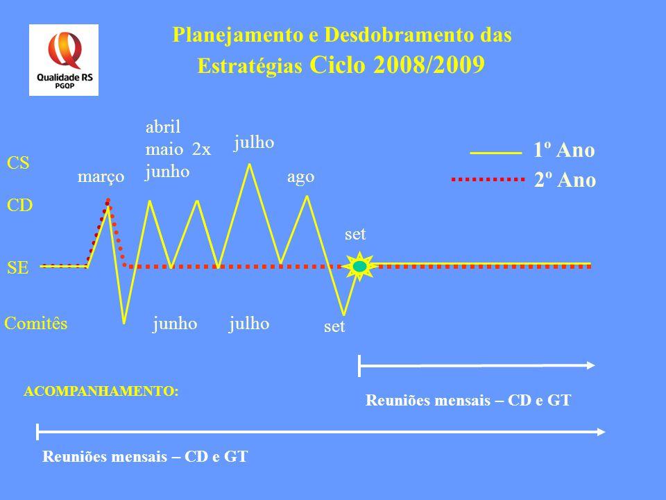 Planejamento e Desdobramento das Estratégias Ciclo 2008/2009 2º Ano abril maio 2x junho março Reuniões mensais – CD e GT ACOMPANHAMENTO: julho ago set
