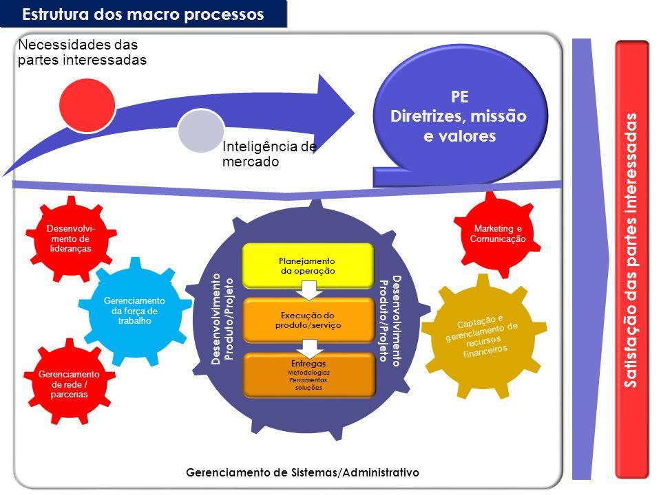 Satisfação das partes interessadas Gerenciamento de Sistemas/Administrativo PE Diretrizes, missão e valores Estrutura dos macro processos Marketing e