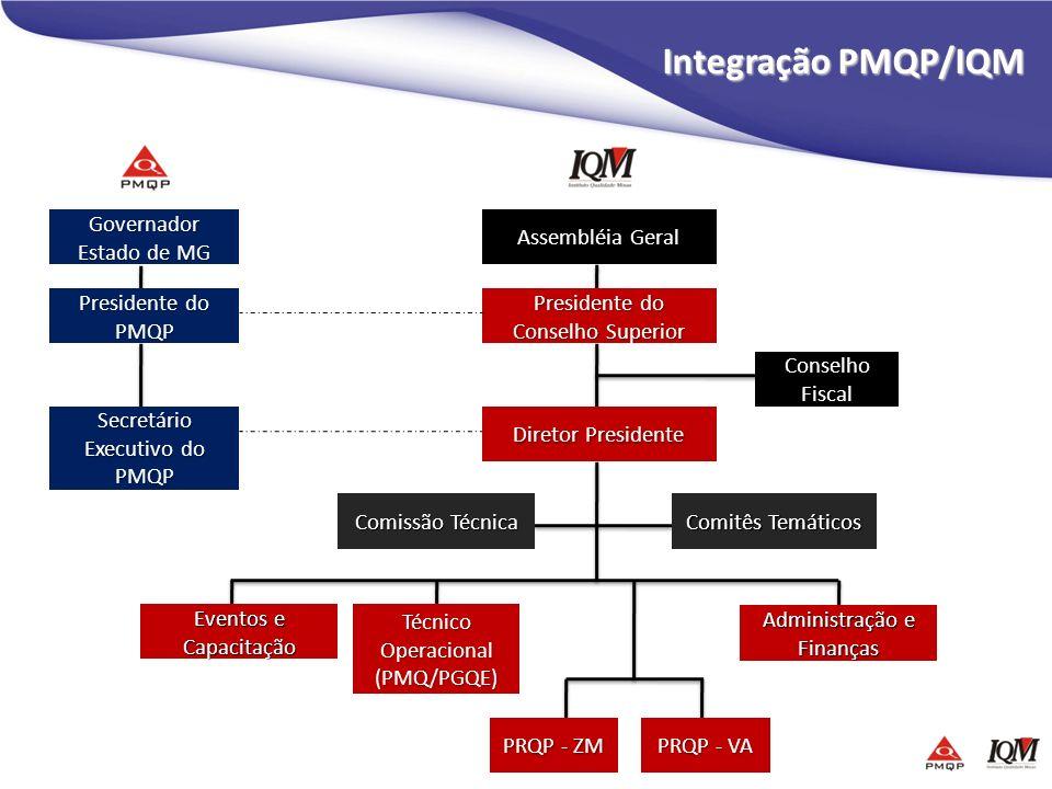 Integração PMQP/IQM Governador Estado de MG Presidente do PMQP Secretário Executivo do PMQP Assembléia Geral Presidente do Conselho Superior Diretor P