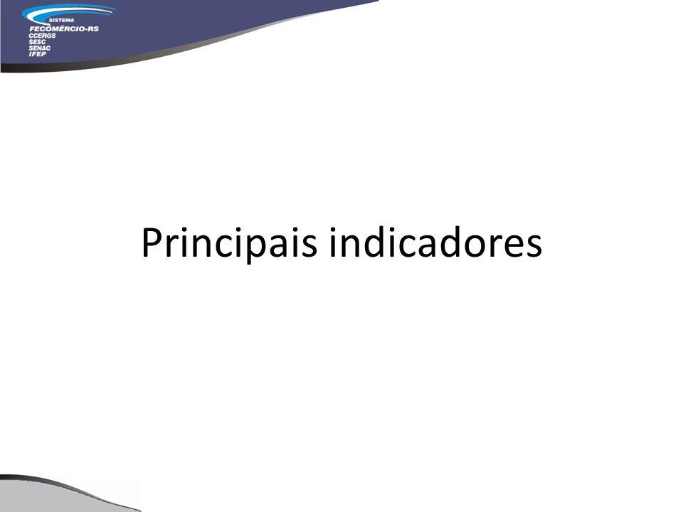 Principais indicadores