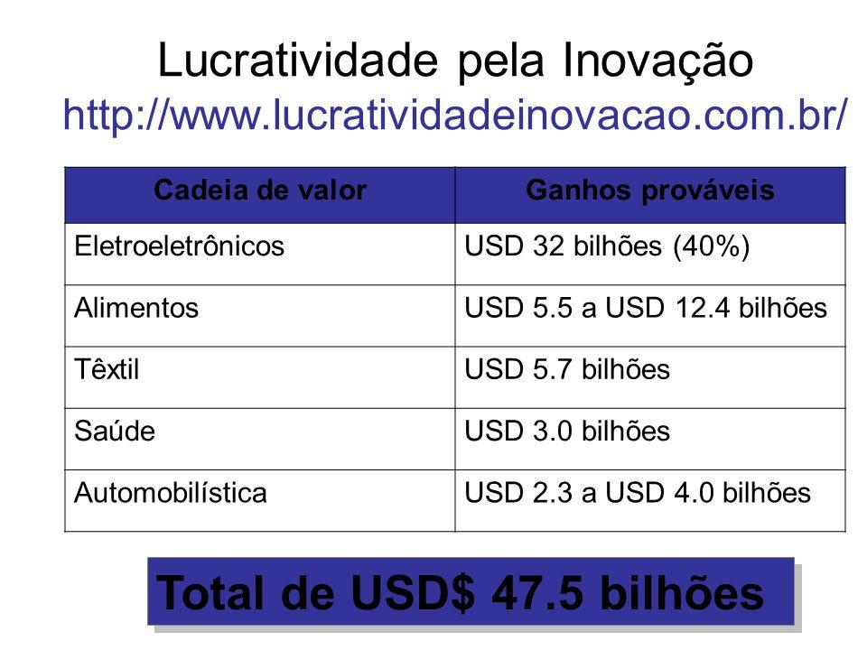 Lucratividade pela Inovação http://www.lucratividadeinovacao.com.br/ Cadeia de valorGanhos prováveis EletroeletrônicosUSD 32 bilhões (40%) AlimentosUS