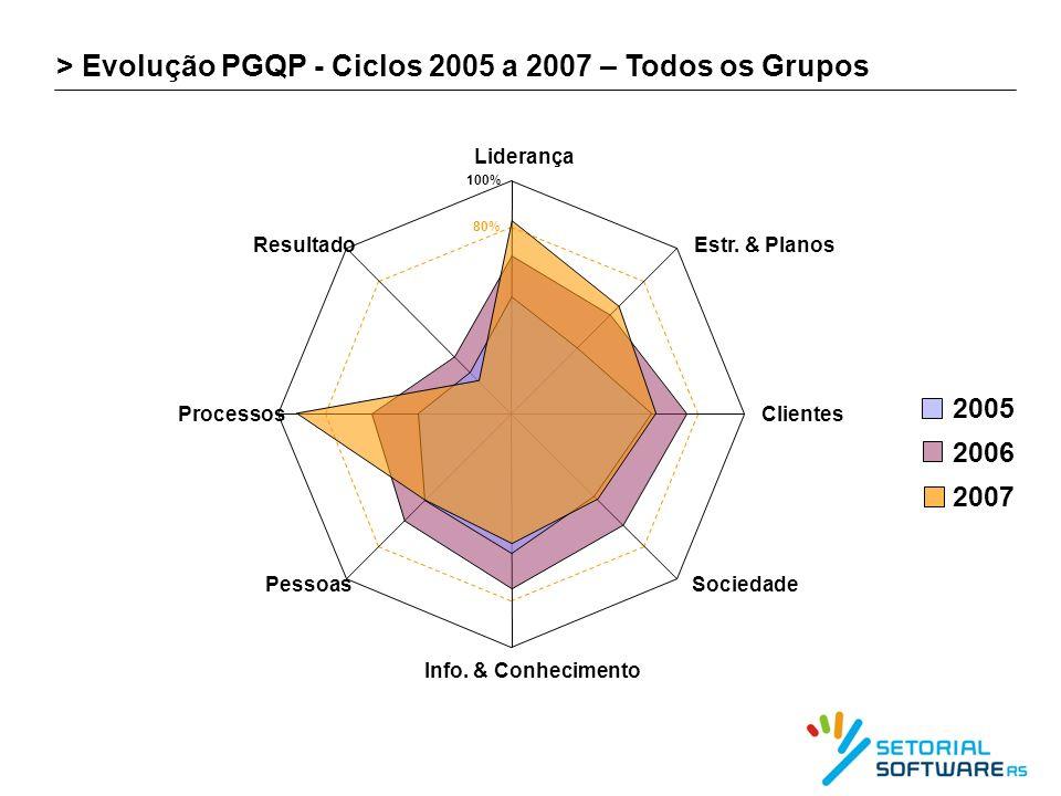 > Evolução PGQP - Ciclos 2005 a 2007 – Todos os Grupos 80% 100% Liderança Estr. & Planos Clientes Sociedade Info. & Conhecimento Pessoas Processos Res